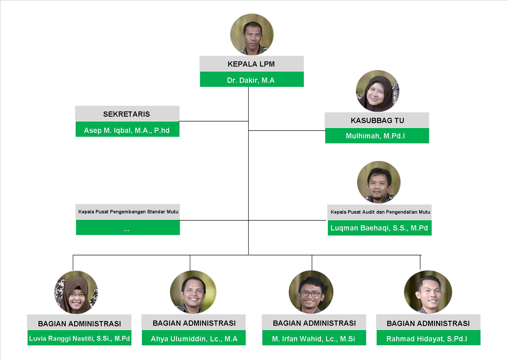 Struktur Organisasi LPM